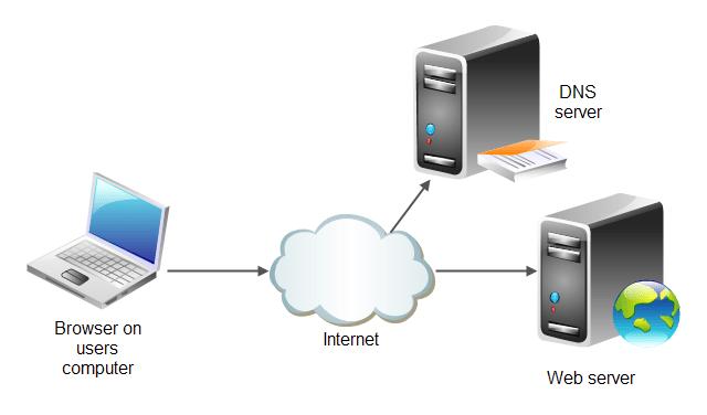 Belajar Bareng: Web Server (Software)